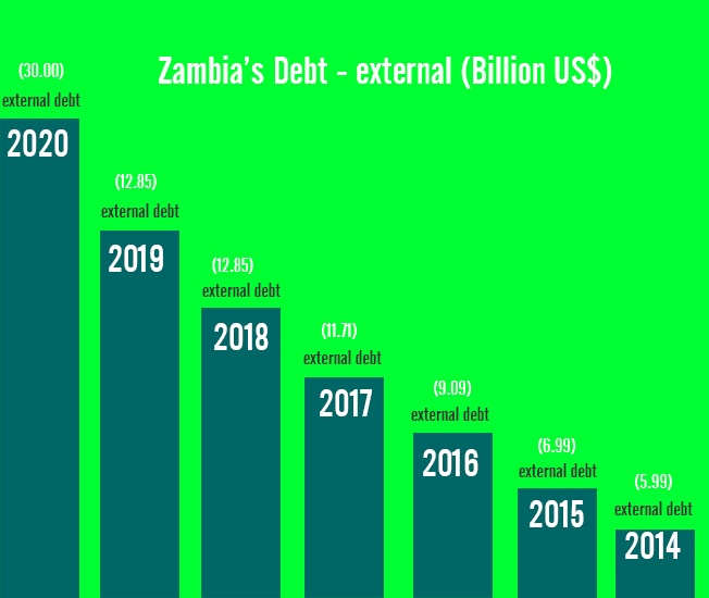 Debt - external (Billion US$)