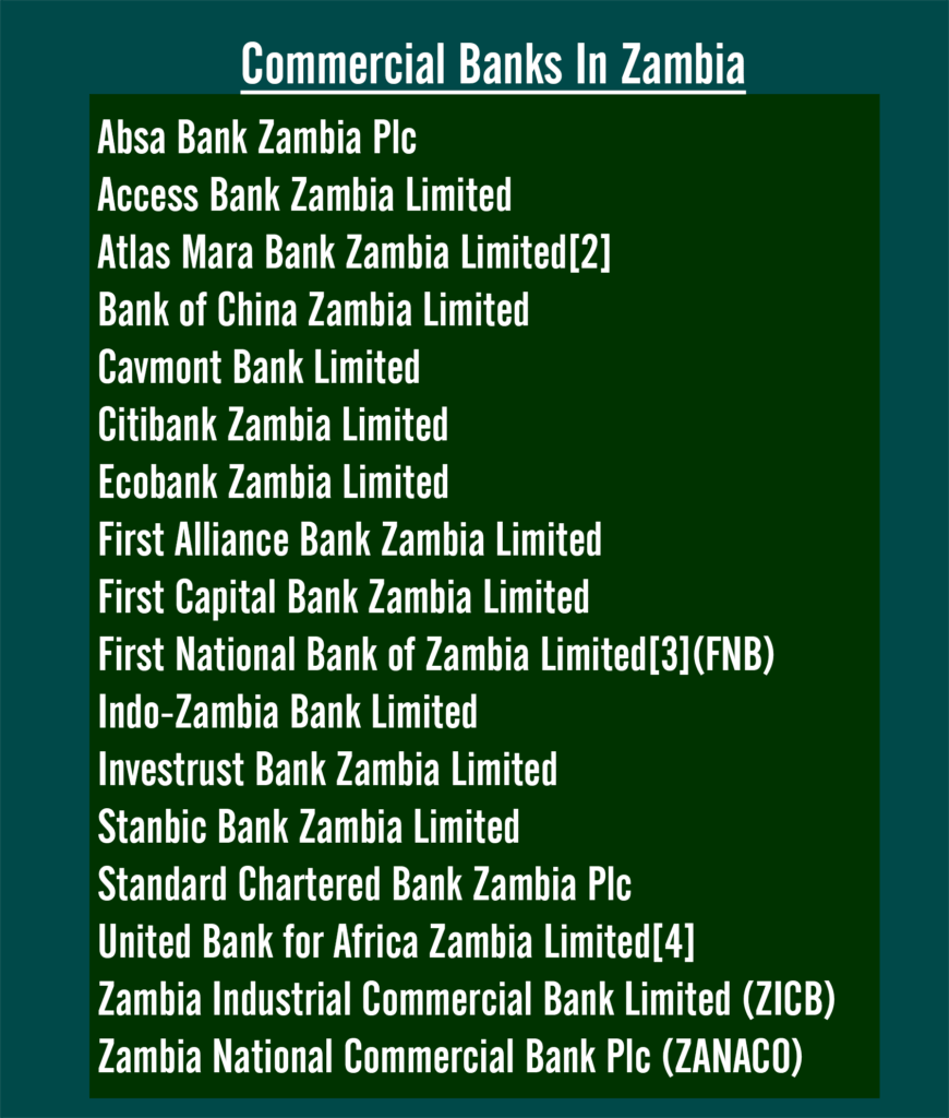 Top Banks in Zambia